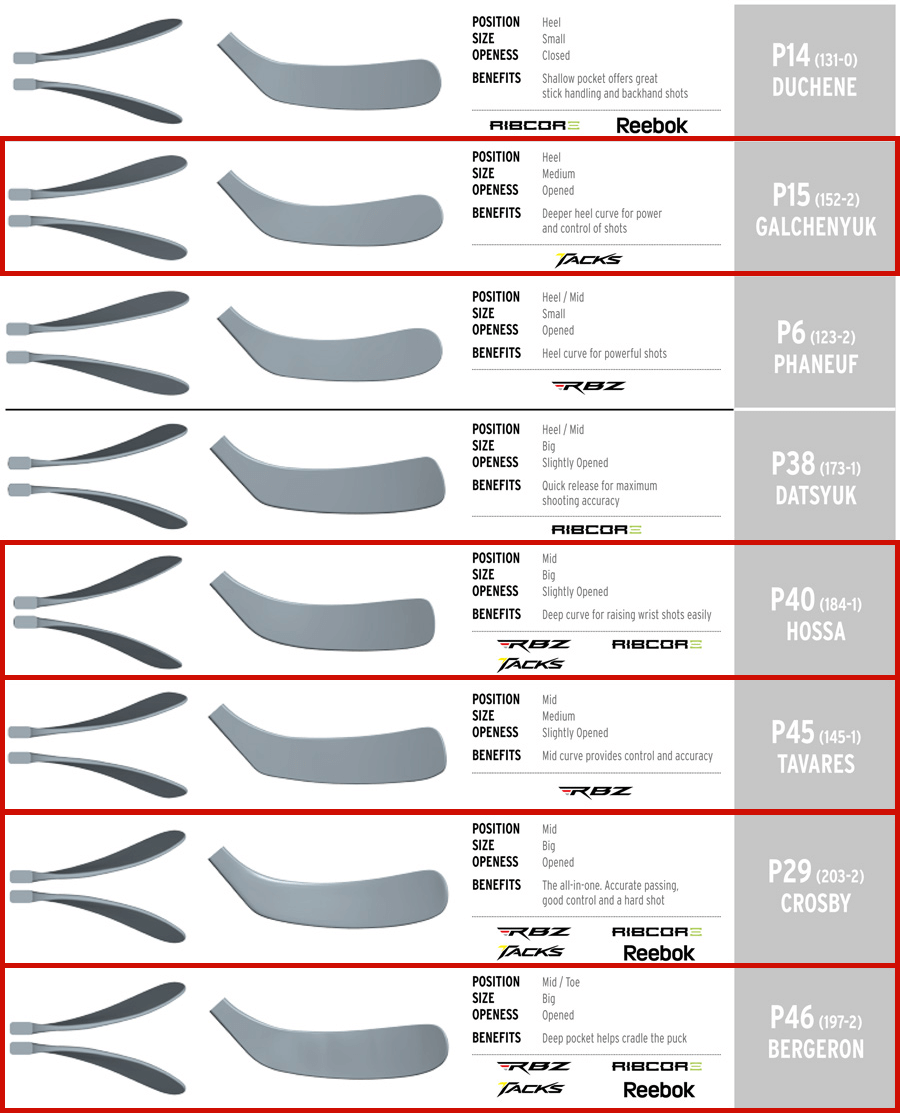 Best Hockey Sticks | Hockey Sticks HQ | CCM Ultra Tacks Blade Patterns